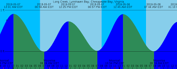 Weeks Bay Tide Chart 17 Reasonable Potomac River Tide Chart 2019
