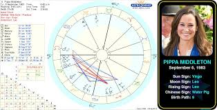 Pin By Astroconnects On Famous Virgos Astrology Chart