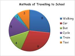 Easy Charts And Graphs Free Image Result For Pie Graphs For Kids Maths S2 Pinterest