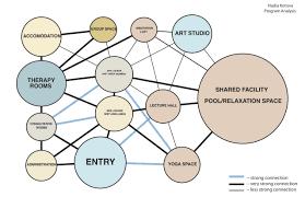 Bubble Diagram For Restaurant Design Adjacency Diagram Bubble Diagram Bubble Diagram