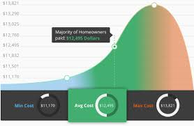 2017 average costs for hardwood floors