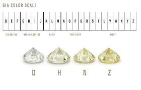 Diamond Colour And Clarity Chart Uk Diamond Information