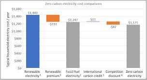 How Zero Carbon Project Leverages International Climate