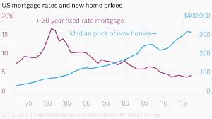Us Mortgage Rates And New Home Prices