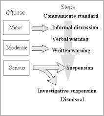 disciplinary policy template. Employee Discipline Termination