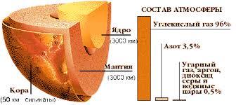 Реферат Планета Венера com Банк рефератов сочинений  В зоне съемки Венеры 15 16 спутников которые были посланы на Венеру учёными СССР было обнаружено около 150 ударных кратеров диаметром от 8 до 140 км