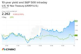 Nasdaq 10 Year Chart Dow Slides More Than 200 Points As Yields Fall On Worries