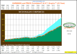 Has McDonalds Become Too Pricey To Buy Or Hold Nasdaq Custom Mcd Stock Quote