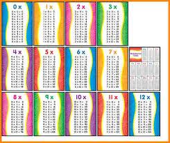 Image Result For Multiplication Chart 1 12 Multiplication