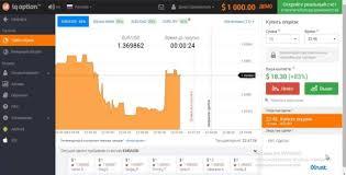 Лучшие платформы по торговле бинарными опционами