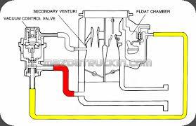 egr valve carburetor diagram wiring diagram var egr valve carburetor diagram wiring diagram repair guides egr valve carburetor diagram