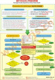 Foreign Food Export To China Process Flow Chart China Fda