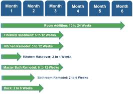 bathroom remodel project plan. Our Home Remodeling Project Timeline For Planning Your Project, Ordering Materials And The Construction Phase. Bathroom Remodel Plan E