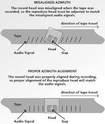 the digitization of audio tapes technical bulletin 30 canada ca Bearing Diagram at Azimuth M3110h Wiring Diagram