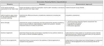Usgs Succession Planning Desk Guide