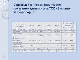 Презентация Анализ ликвидности предприятия  4 Основные технико экономические