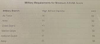 Asvab Score Chart Here Is A Chart With Asvab Score Minimum Military
