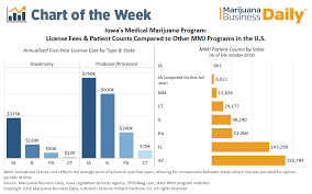 Thc Potency Chart Chart Significant Challenges Await Iowas New Medical