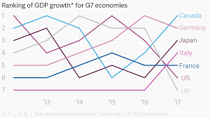 Gdp Growth Rate Comparison Chart Ranking Of Gdp Growth For G7 Economies
