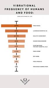 Food Vibrational Frequency Chart Pin On Essential Oils