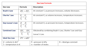 Boyle S Law Chart Gas Laws Solutions Examples Worksheets Videos Games