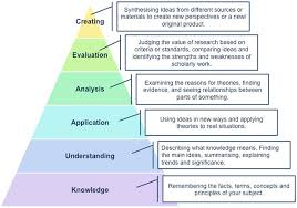 critical thinking guide unsw current students a diagram of bloom s taxonomy