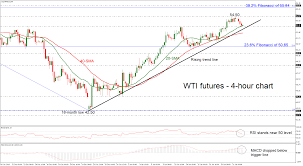 Oil Futures Chart Technical Analysis Wti Crude Oil Futures Retreat From 1