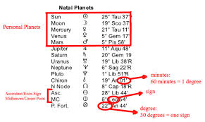 How To Read A Natal Chart 25 Punctilious Natal Chart Planet Degrees