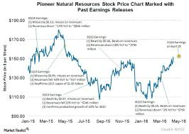 Uwti Stock Quote Fascinating Uwti Stock Price Yahoo Finance How Pioneer Natural Resources Reacted
