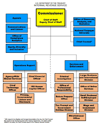 Internal Revenue Service Ballotpedia