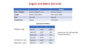 Units Conversions And Unit Analysis Ppt Download