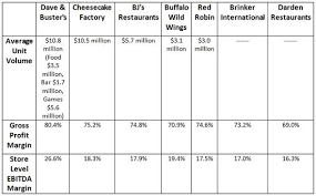 Dave And Busters Prices Chart Dave Busters Will Add Taste To Investors Portfolio