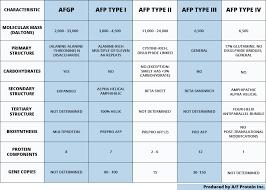 Afp Chart Af Protein