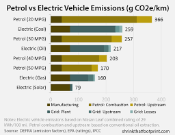Electric Vehicle Comparison Chart Whats The Greenest Car An Extremely Short Guide To Vehicle