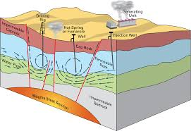 Fine Geothermal Energy Pictures What Is It To Decor