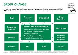 Lloyds Banking Group Organisational Structure Chart Integrated Assurance 17 May 2016