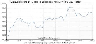 Malaysian Ringgit Myr To Japanese Yen Jpy Exchange Rates