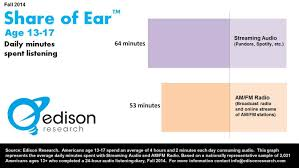 streaming audio now bigger than am fm radio among us teens this finding is the first public release from the fall 2014 share of ear8480 report share of ear8480 a twice yearly tracking study is unique among audio