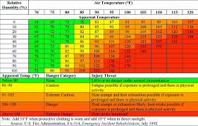 Heat Index Chart Sports Heat Index Heat Index Chart
