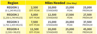 Spirit Airlines Free Spirit Loyalty Program And 9 Fare
