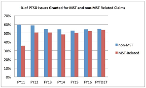 Veterans Pay Chart 2017 Changes To Mst Related Ptsd Claims Processing Means More