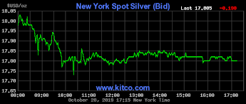 Silver Price Today Price Of Silver Per Ounce 24 Hour