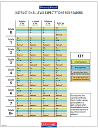 Fountas And Pinnell Instructional Level Expectations For Reading Chart Assessment Data Reading Level Chart Guided Reading Levels