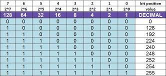Subnet Mask Binary Chart Www Bedowntowndaytona Com