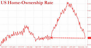 Homeownership Rate Chart This Housing Chart Destroys The Arguments Of The Economic