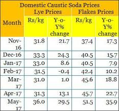 Caustic Soda Prices Rise In May On Strong Demand Limited Supply