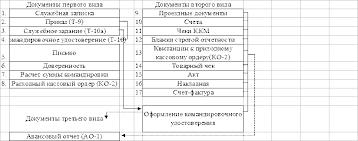 Курсовая работа Учет расчетов с подотчетными лицами  Рис 1 Схема первичной документации