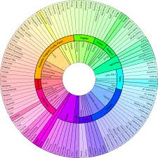 Fragrance Wheel Perfume Classification Chart Scent Mapping Diagrams And Aroma Wheels Perfume Polytechnic