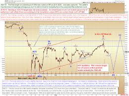 Pretzel Charts Pretzel Logics Market Charts And Analysis Spx Indu Es
