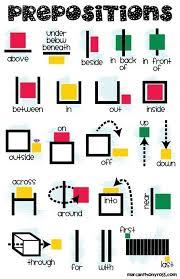 Free Prepositions Anchor Chart Printable English